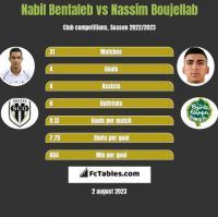 Nabil Bentaleb vs Nassim Boujellab h2h player stats