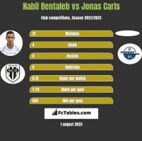 Nabil Bentaleb vs Jonas Carls h2h player stats