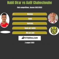 Nabil Dirar vs Aatif Chahechouhe h2h player stats