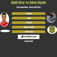 Nabil Dirar vs Adem Buyuk h2h player stats