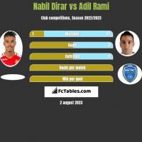 Nabil Dirar vs Adil Rami h2h player stats