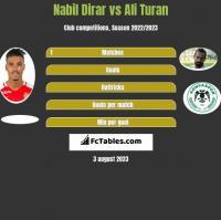 Nabil Dirar vs Ali Turan h2h player stats