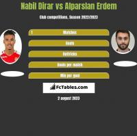 Nabil Dirar vs Alparslan Erdem h2h player stats
