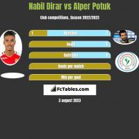 Nabil Dirar vs Alper Potuk h2h player stats
