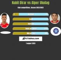 Nabil Dirar vs Alper Uludag h2h player stats