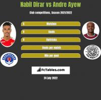 Nabil Dirar vs Andre Ayew h2h player stats