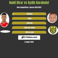 Nabil Dirar vs Aydin Karabulut h2h player stats