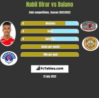 Nabil Dirar vs Baiano h2h player stats