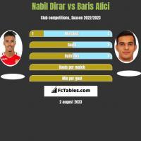 Nabil Dirar vs Baris Alici h2h player stats