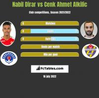 Nabil Dirar vs Cenk Ahmet Alkilic h2h player stats