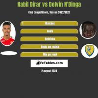 Nabil Dirar vs Delvin N'Dinga h2h player stats