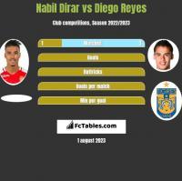 Nabil Dirar vs Diego Reyes h2h player stats