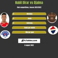 Nabil Dirar vs Djalma h2h player stats