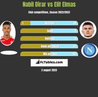 Nabil Dirar vs Elif Elmas h2h player stats