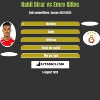 Nabil Dirar vs Emre Kilinc h2h player stats