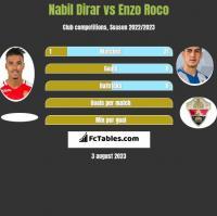 Nabil Dirar vs Enzo Roco h2h player stats