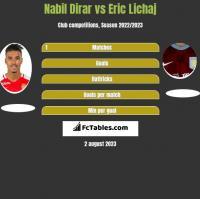 Nabil Dirar vs Eric Lichaj h2h player stats