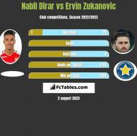 Nabil Dirar vs Ervin Zukanovic h2h player stats