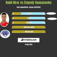 Nabil Dirar vs Evgeniy Opanasenko h2h player stats