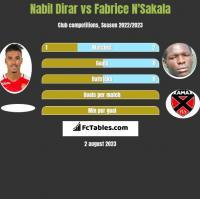 Nabil Dirar vs Fabrice N'Sakala h2h player stats
