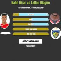Nabil Dirar vs Fallou Diagne h2h player stats