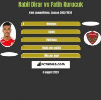 Nabil Dirar vs Fatih Kurucuk h2h player stats
