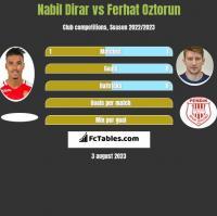 Nabil Dirar vs Ferhat Oztorun h2h player stats