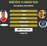 Nabil Dirar vs Gabriel Torje h2h player stats