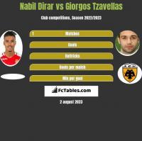 Nabil Dirar vs Giorgos Tzavellas h2h player stats