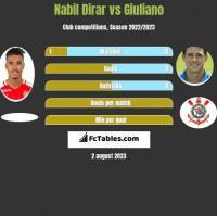 Nabil Dirar vs Giuliano h2h player stats