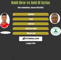 Nabil Dirar vs Gohi Bi Cyriac h2h player stats