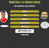 Nabil Dirar vs Gokhan Gonul h2h player stats