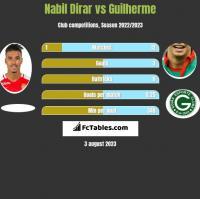 Nabil Dirar vs Guilherme h2h player stats