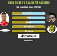 Nabil Dirar vs Hasan Ali Kaldirim h2h player stats