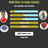 Nabil Dirar vs Isaac Sackey h2h player stats