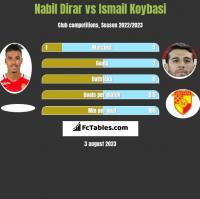Nabil Dirar vs Ismail Koybasi h2h player stats