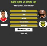 Nabil Dirar vs Issiar Dia h2h player stats