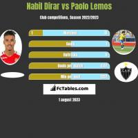 Nabil Dirar vs Paolo Lemos h2h player stats