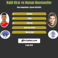 Nabil Dirar vs Roman Neustaedter h2h player stats
