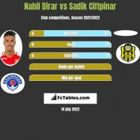 Nabil Dirar vs Sadik Ciftpinar h2h player stats