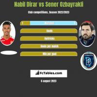 Nabil Dirar vs Sener Ozbayrakli h2h player stats