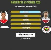 Nabil Dirar vs Serdar Aziz h2h player stats