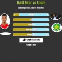 Nabil Dirar vs Souza h2h player stats