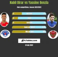 Nabil Dirar vs Yassine Benzia h2h player stats
