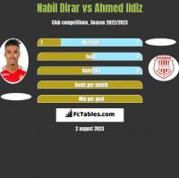 Nabil Dirar vs Ahmed Ildiz h2h player stats