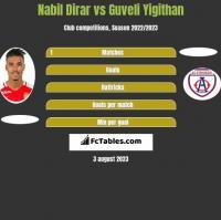 Nabil Dirar vs Guveli Yigithan h2h player stats