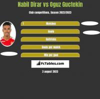 Nabil Dirar vs Oguz Guctekin h2h player stats