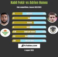 Nabil Fekir vs Adrien Hunou h2h player stats