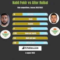 Nabil Fekir vs Aitor Ruibal h2h player stats