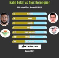 Nabil Fekir vs Alex Berenguer h2h player stats